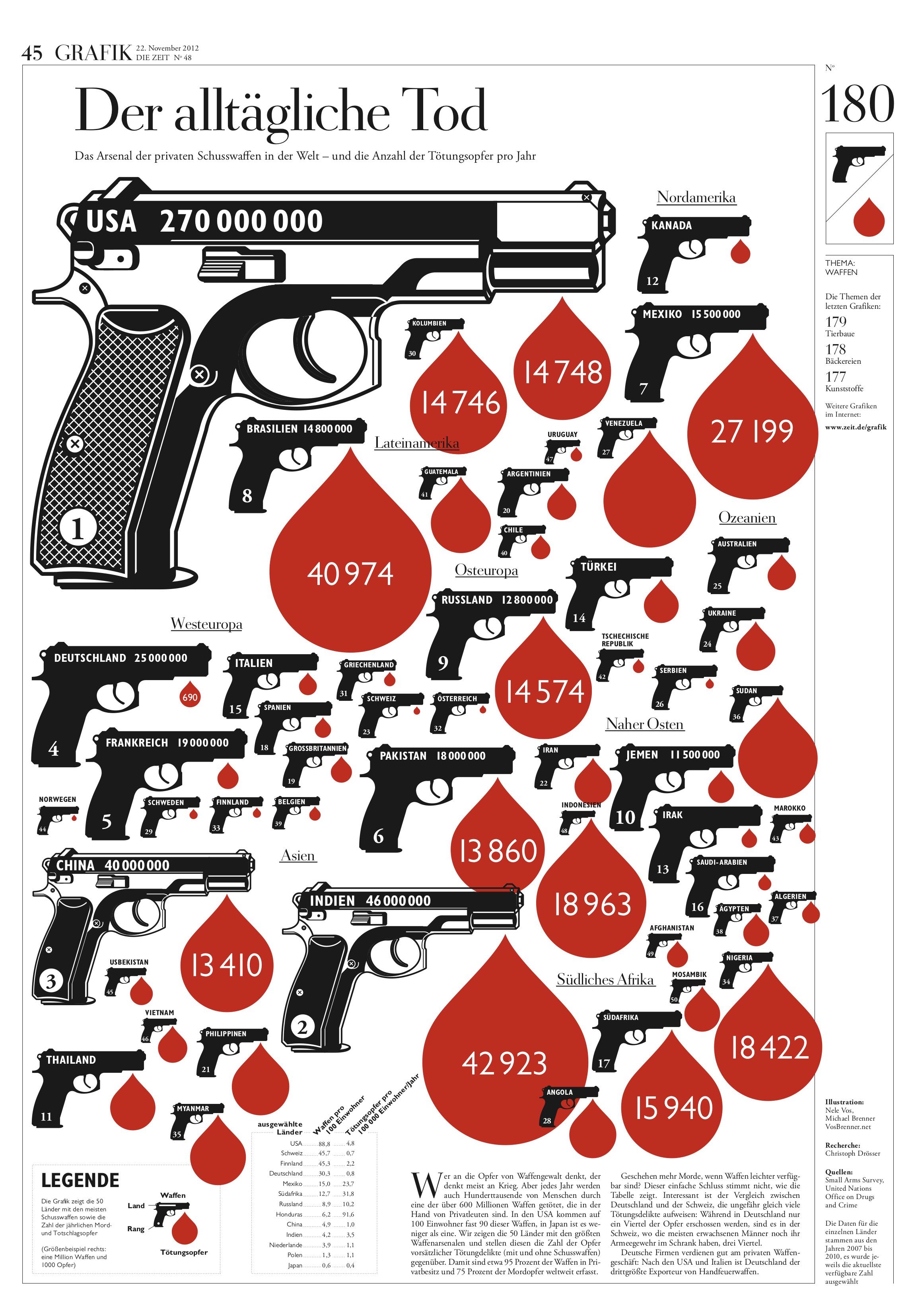 _s45-infografik-waffen_web